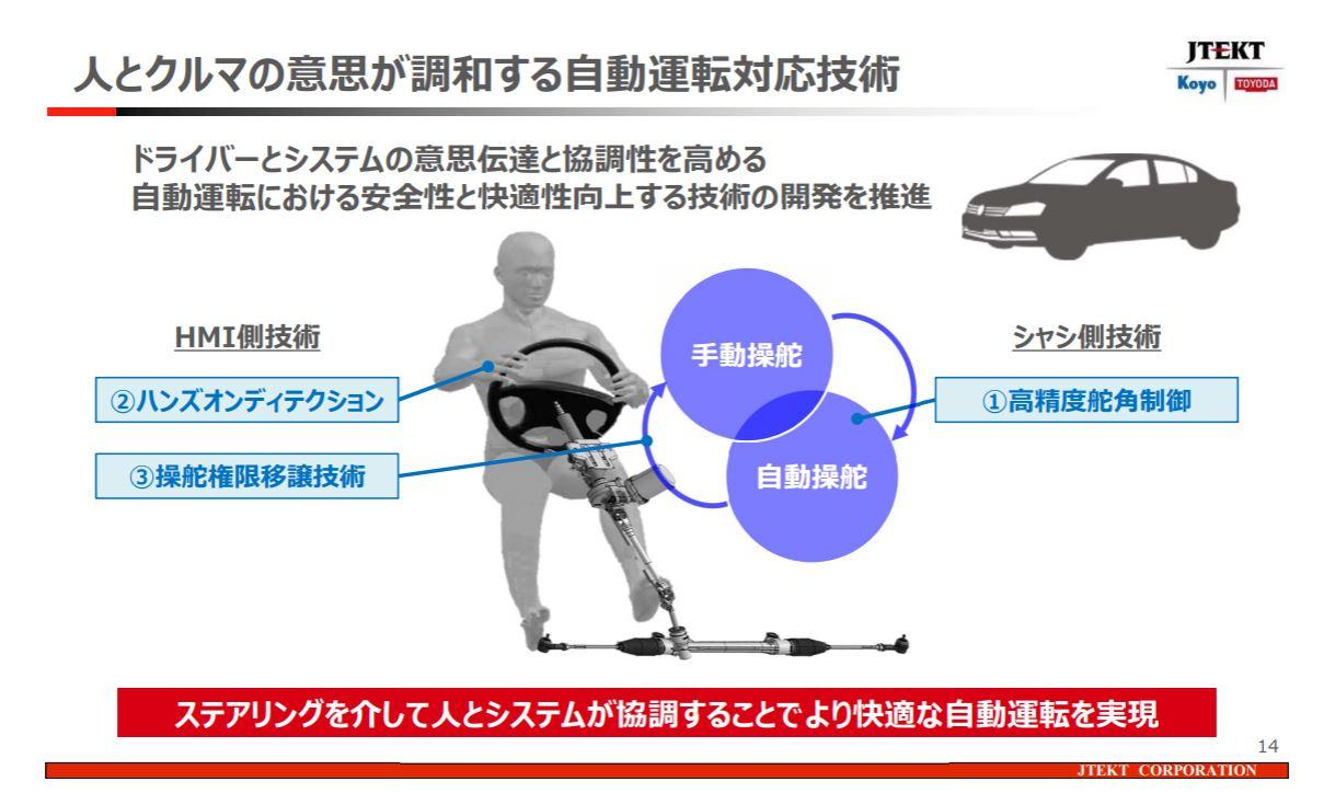 「世界シェア1位のパワステメーカーは日本のJTEKT(ジェイテクト)。ベテランバス運転手並みの自動運転を実証【東京モーターショー2019】」の4枚目の画像