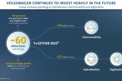 5年間で600億ユーロを投資