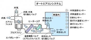 オートエアコンのシステム