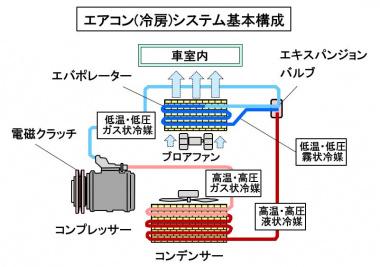 エアコンの基本構成