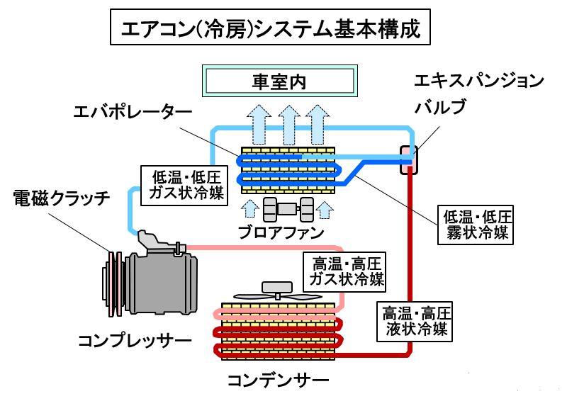 冷房システムの基本構成