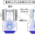 【自動車用語辞典:冷却系「空冷エンジン」】外気や走行風でエンジン自体を冷やす仕組み - glossary_cooling_aircooled_01