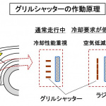 【自動車用語辞典:冷却系「グリルシャッター」】フロントグリル背後のシャッターで走行風を制御する仕組み - glossary_cooling_grillshutter_01