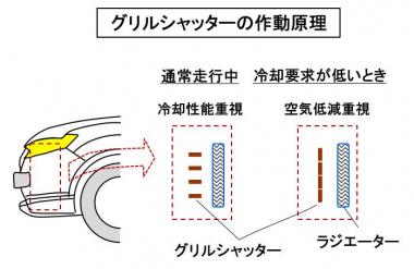 グリルシャッターの作動原理
