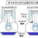 【自動車用語辞典:冷却系「ピストン」】もっとも過酷な部品を冷やすオイルジェットの仕組み - glossary_cooling_oiljet_01