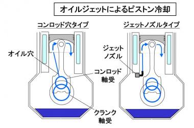 オイルジェットによるピストン冷却
