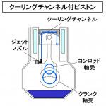 【自動車用語辞典:冷却系「ピストン」】もっとも過酷な部品を冷やすオイルジェットの仕組み - glossary_cooling_oiljet_02