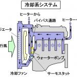 【自動車用語辞典:冷却系「概説」】高温になるエンジンの温度を水を使って制御する仕組み - glossary_cooling_outline_01