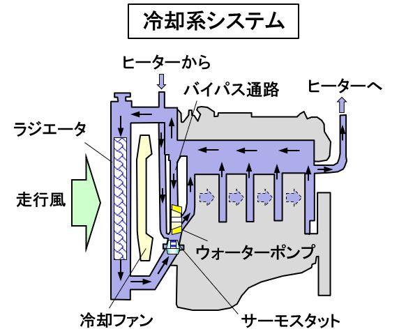「【自動車用語辞典:冷却系「概説」】高温になるエンジンの温度を水を使って制御する仕組み」の2枚目の画像