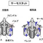 【自動車用語辞典:冷却系「概説」】高温になるエンジンの温度を水を使って制御する仕組み - glossary_cooling_outline_02