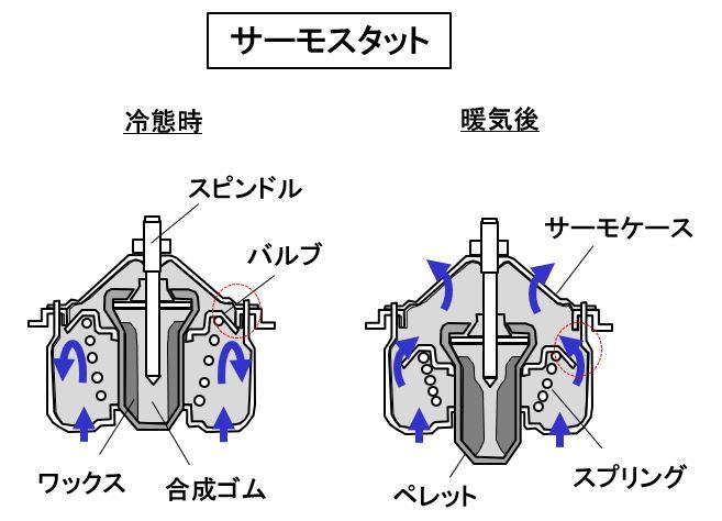 「【自動車用語辞典:冷却系「概説」】高温になるエンジンの温度を水を使って制御する仕組み」の3枚目の画像