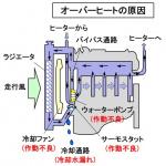 【自動車用語辞典:冷却系「オーバーヒート」】冷却不足が原因でエンジンがダメージを受けるトラブル - glossary_cooling_overhaet_01