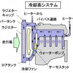 【自動車用語辞典:冷却系「ラジエター」】エンジンの発熱で温まった水を走行風で冷却する仕組み - glossary_cooling_radiator_01