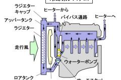 エンジンの冷却系システム