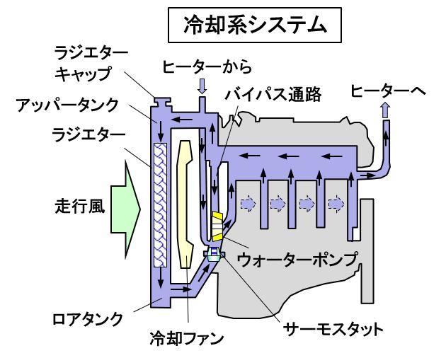 「【自動車用語辞典:冷却系「ラジエター」】エンジンの発熱で温まった水を走行風で冷却する仕組み」の4枚目の画像