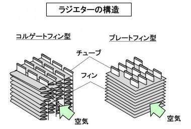 ラジエターの構造