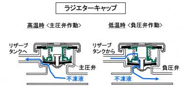 ラジエターキャップの構造