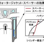 【自動車用語辞典:冷却系「シリンダー上下の温度差制御」】上部ほど高くなるシリンダー壁面の温度を補正する仕組み - glossary_cooling_waterjacketspacer_02
