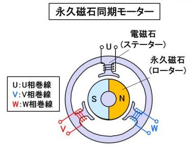 永久磁石同期モーター