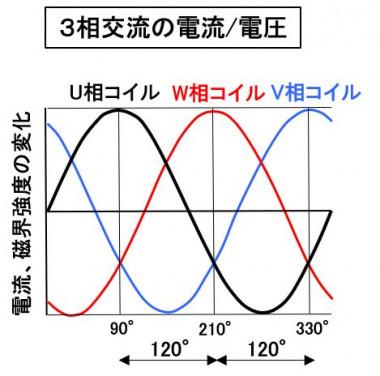3相交流の電流/電圧