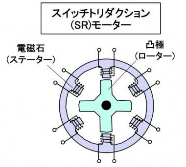 スイッチトリダクション(SR)モーター