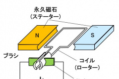 ブラシ付きDCモーター