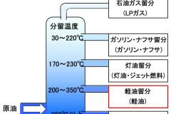 軽油の分留温度