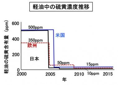 軽油中の硫黄濃度推移