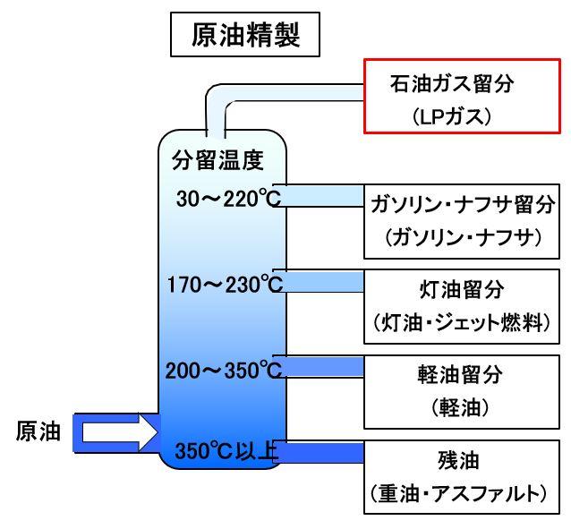 石油ガスの分留温度