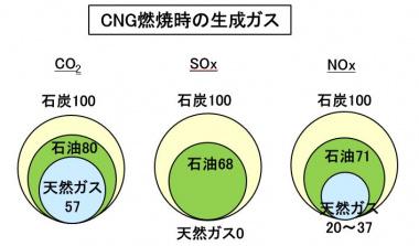 CNG燃焼時の生成ガス
