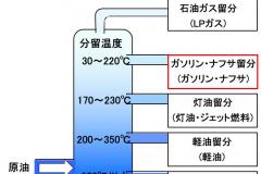 ガソリンの分留温度