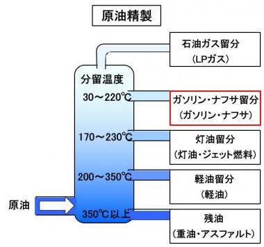 引火 点 重油 引火点 [いんかてん]|JOGMEC石油・天然ガス資源情報ウェブサイト