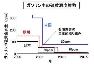 ガソリン中の硫黄濃度推移