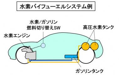 水素バイフューエルシステム例