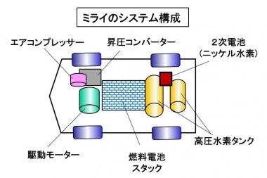 トヨタ ミライのシステム構成