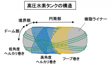 高圧水素タンクの構造