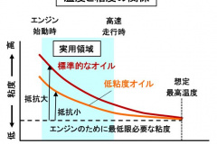 温度とオイル粘度の関係