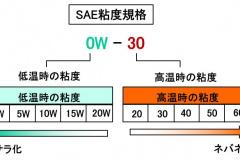 SAEの粘度規格
