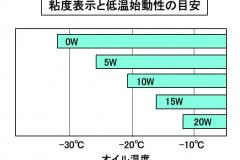 粘度表示と低温始動性の目安