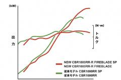 CBR1000RR-R出力特性比較図