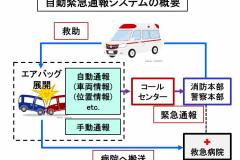 自動緊急システムの概要