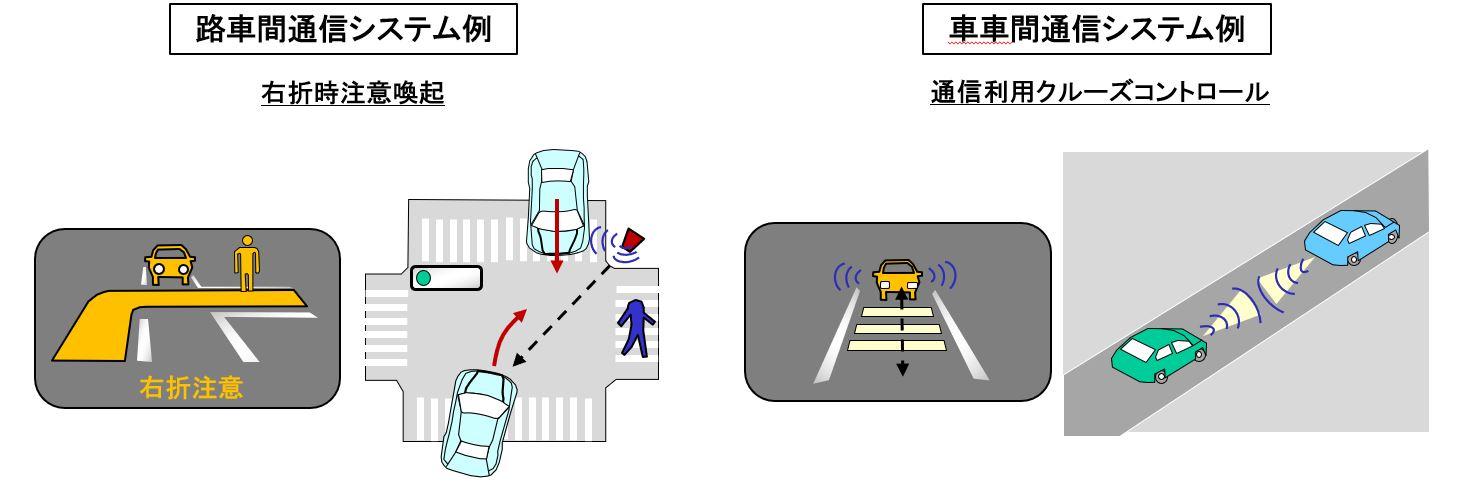 路車間通信と車車間通信の例