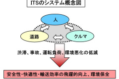 ITSのシステム概念図