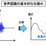 「【自動車用語辞典:コネクテッドカー「音声認識」】人間の声でカーナビやエアコンをコントロールする技術」の3枚目の画像ギャラリーへのリンク