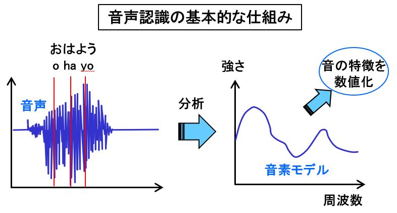 「【自動車用語辞典:コネクテッドカー「音声認識」】人間の声でカーナビやエアコンをコントロールする技術」の2枚目の画像