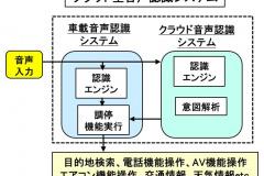 クラウド型音声認識システム