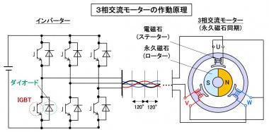 3相交流モーターの作動原理
