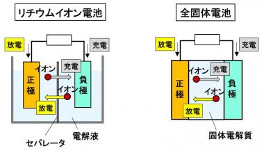 リチウムイオン電池と全固体電池
