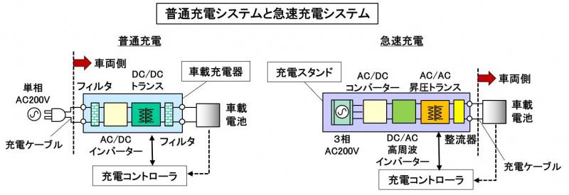 普通充電システムと急速充電システム