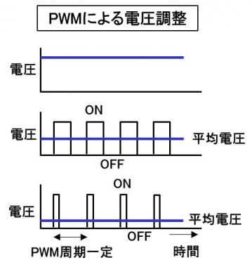 PWMによる電圧調整